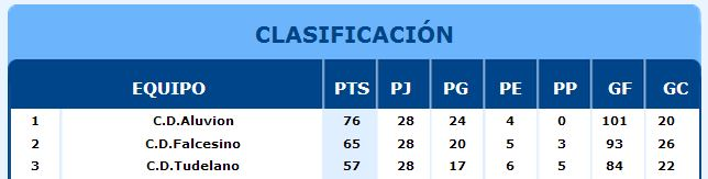 clasificacion primera cadete
